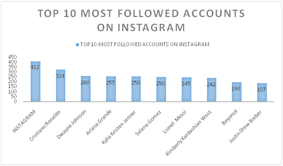 Instagram most followed account graph